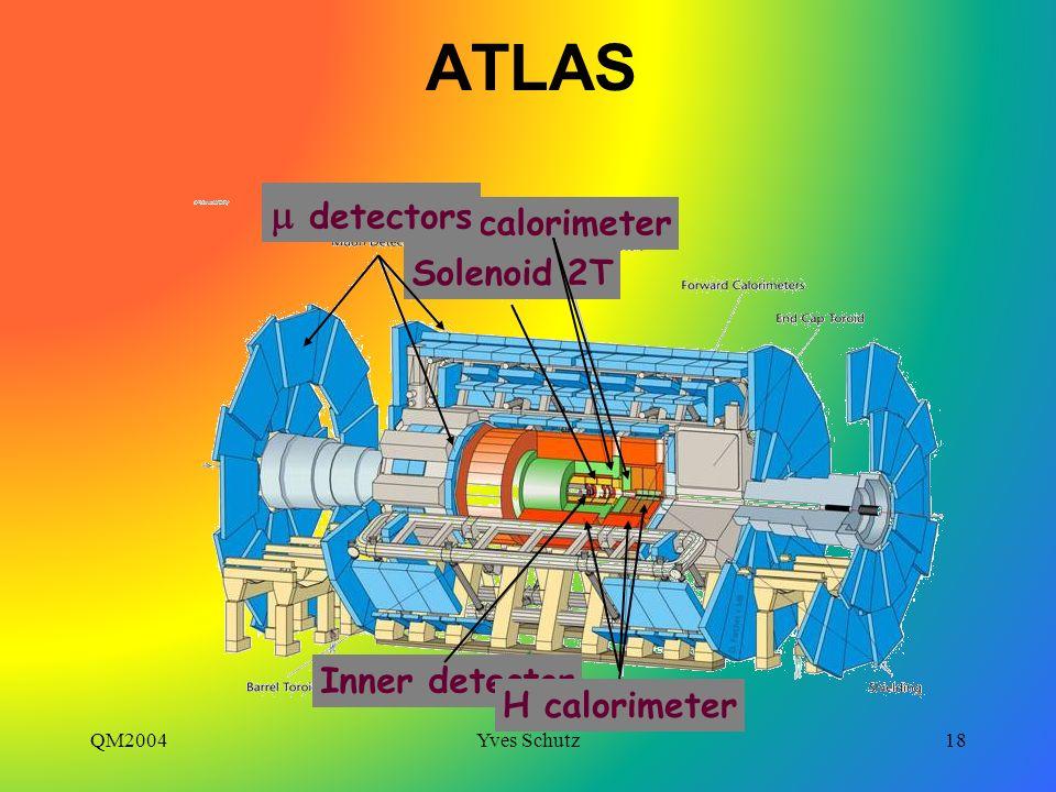 ATLAS m detectors EM calorimeter Solenoid 2T Inner detector