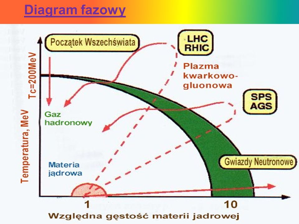 Diagram fazowy
