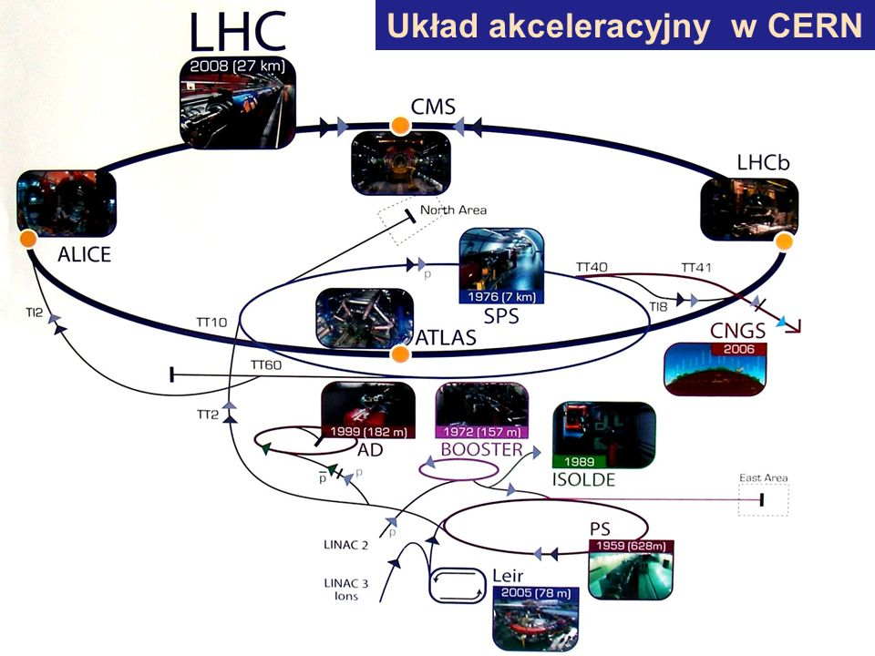 Układ akceleracyjny w CERN