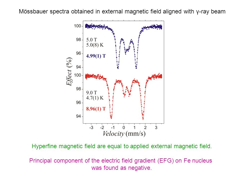Hyperfine magnetic field are equal to applied external magnetic field.