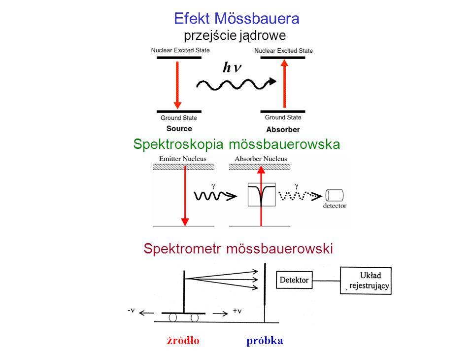 Efekt Mössbauera h Spektroskopia mössbauerowska