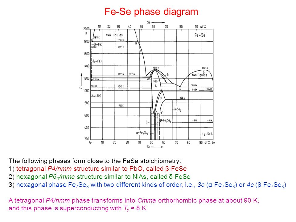 Fe-Se phase diagramThe following phases form close to the FeSe stoichiometry: 1) tetragonal P4/nmm structure similar to PbO, called β-FeSe.