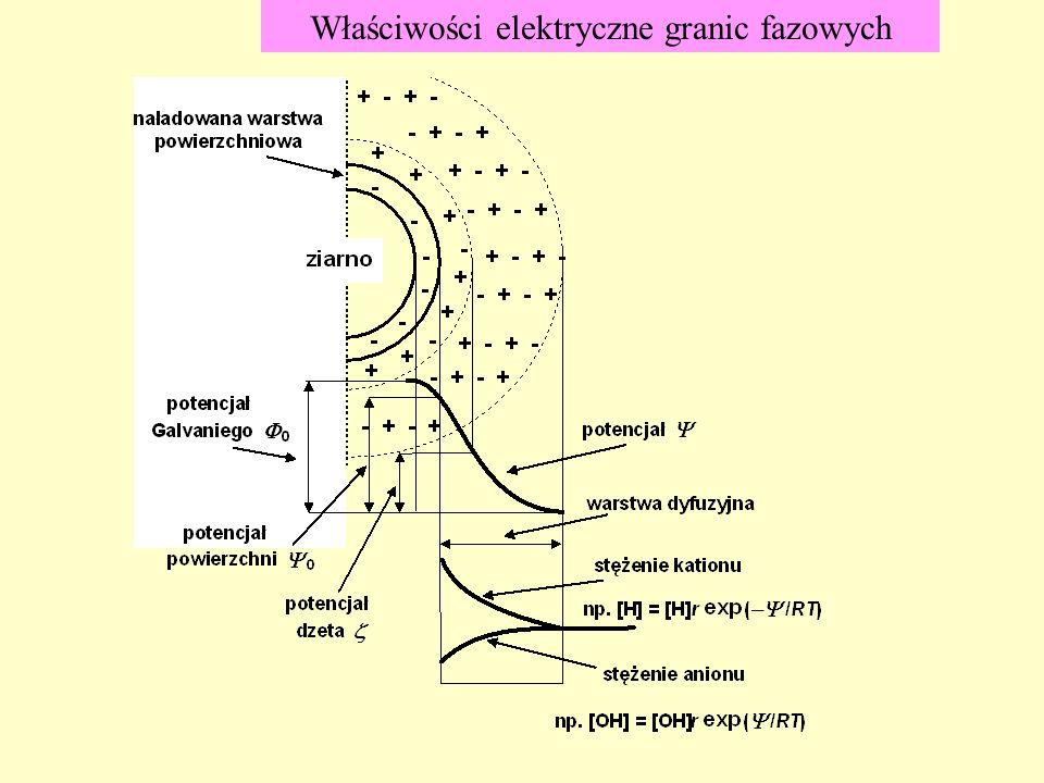 Właściwości elektryczne granic fazowych