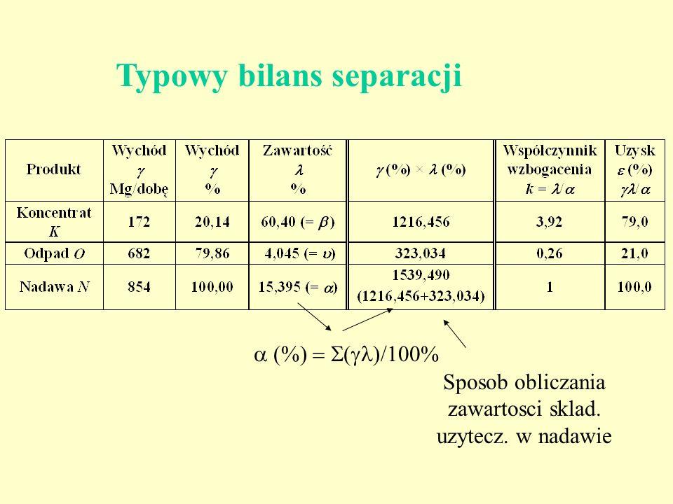 Typowy bilans separacji