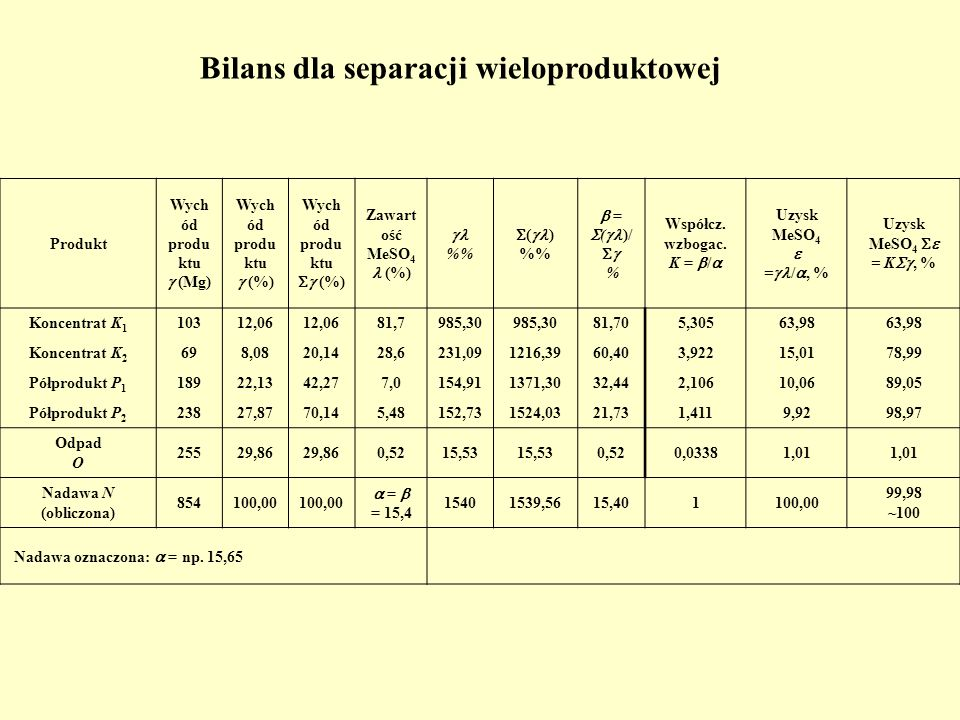 Bilans dla separacji wieloproduktowej