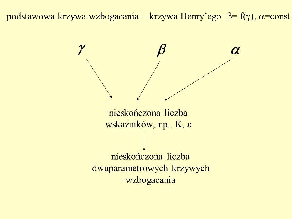 podstawowa krzywa wzbogacania – krzywa Henry'ego = f(), =const