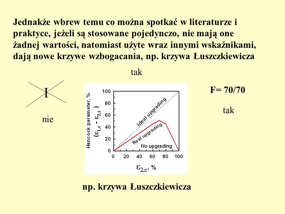 np. krzywa Łuszczkiewicza