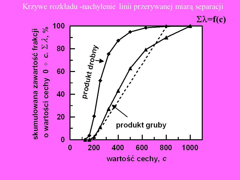 Krzywe rozkładu -nachylenie linii przerywanej miarą separacji