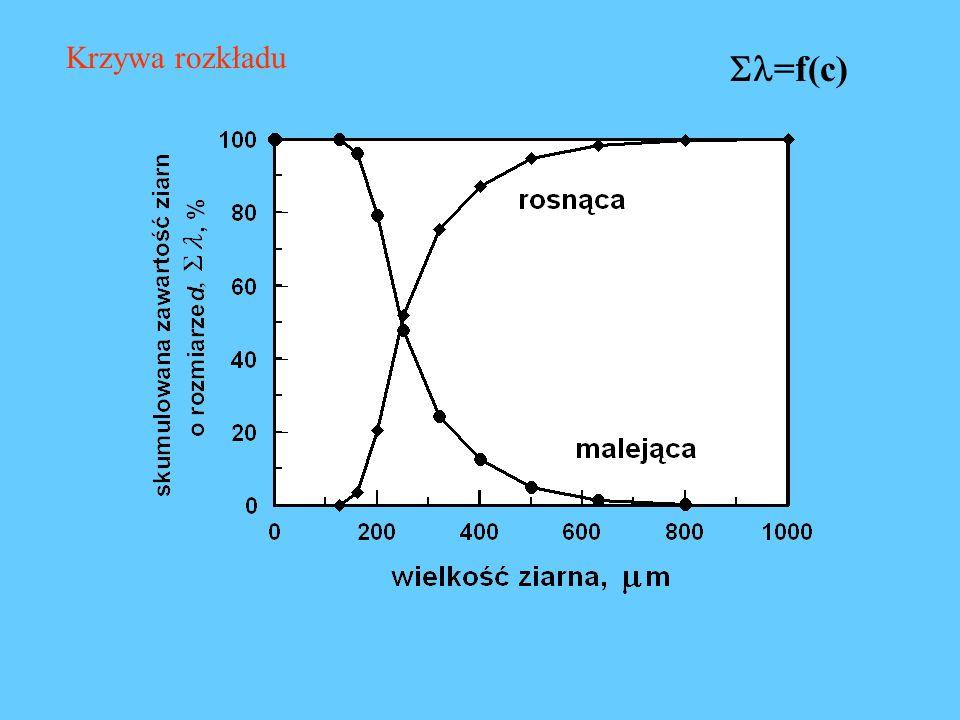 Krzywa rozkładu =f(c)