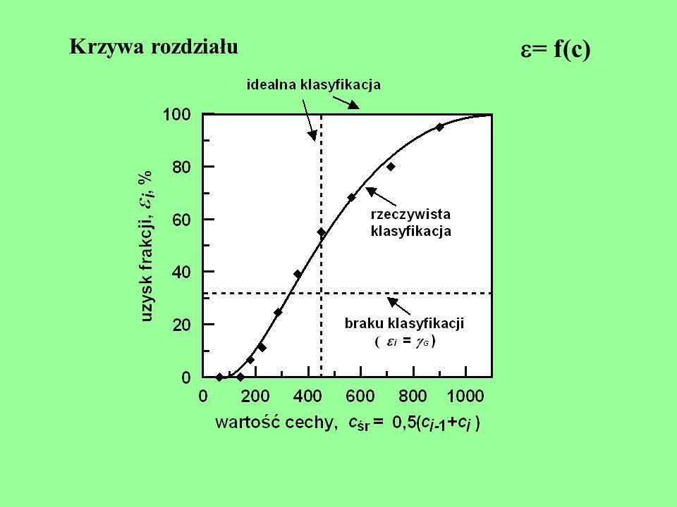 Krzywa rozdziału = f(c)