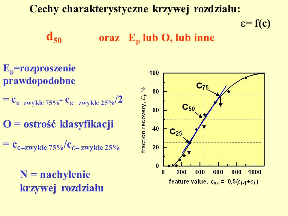 d50 Cechy charakterystyczne krzywej rozdziału: = f(c)