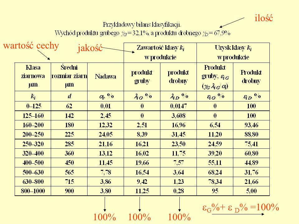 ilość wartość cechy jakość G%+  D% =100% 100% 100% 100%