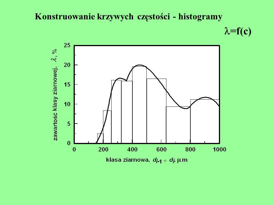 Konstruowanie krzywych częstości - histogramy