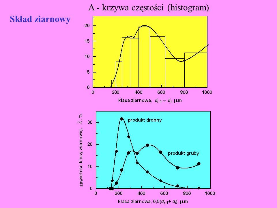 A - krzywa częstości (histogram)