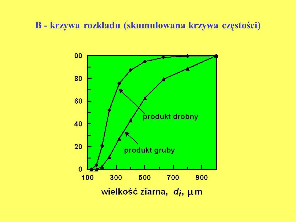 B - krzywa rozkładu (skumulowana krzywa częstości)