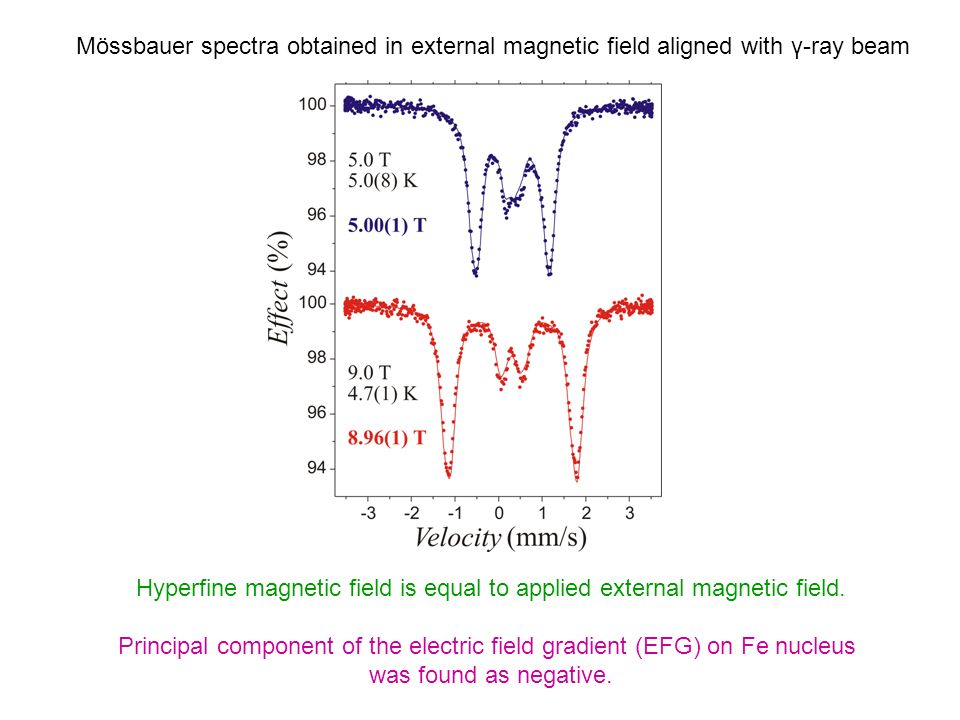 Hyperfine magnetic field is equal to applied external magnetic field.
