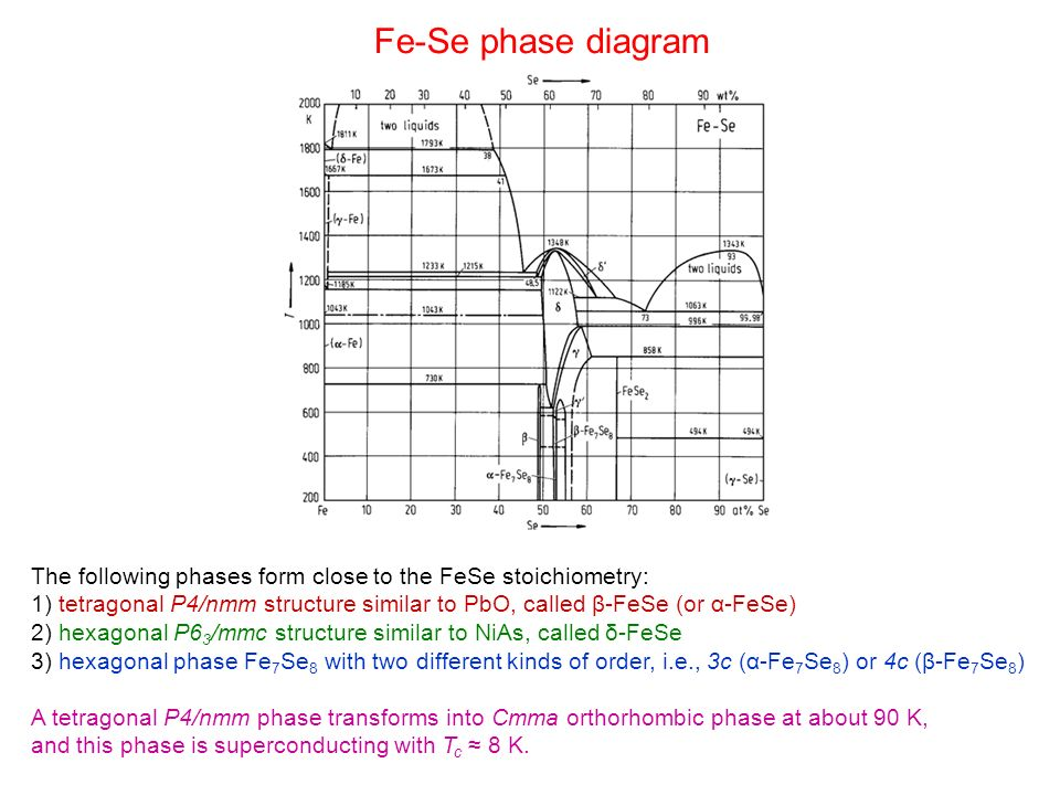 Fe-Se phase diagram The following phases form close to the FeSe stoichiometry:
