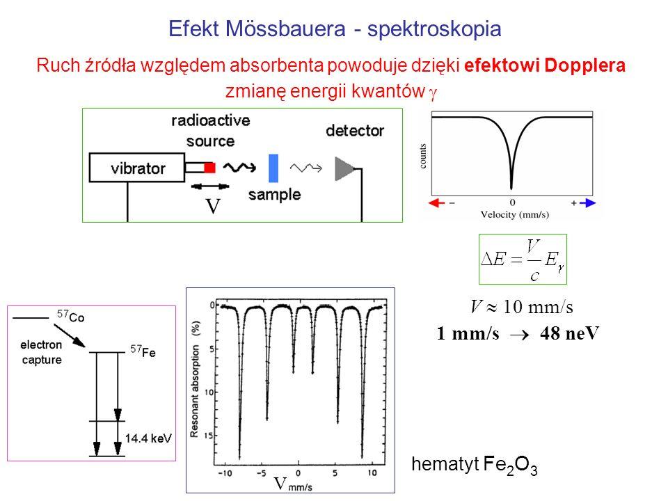 Efekt Mössbauera - spektroskopia