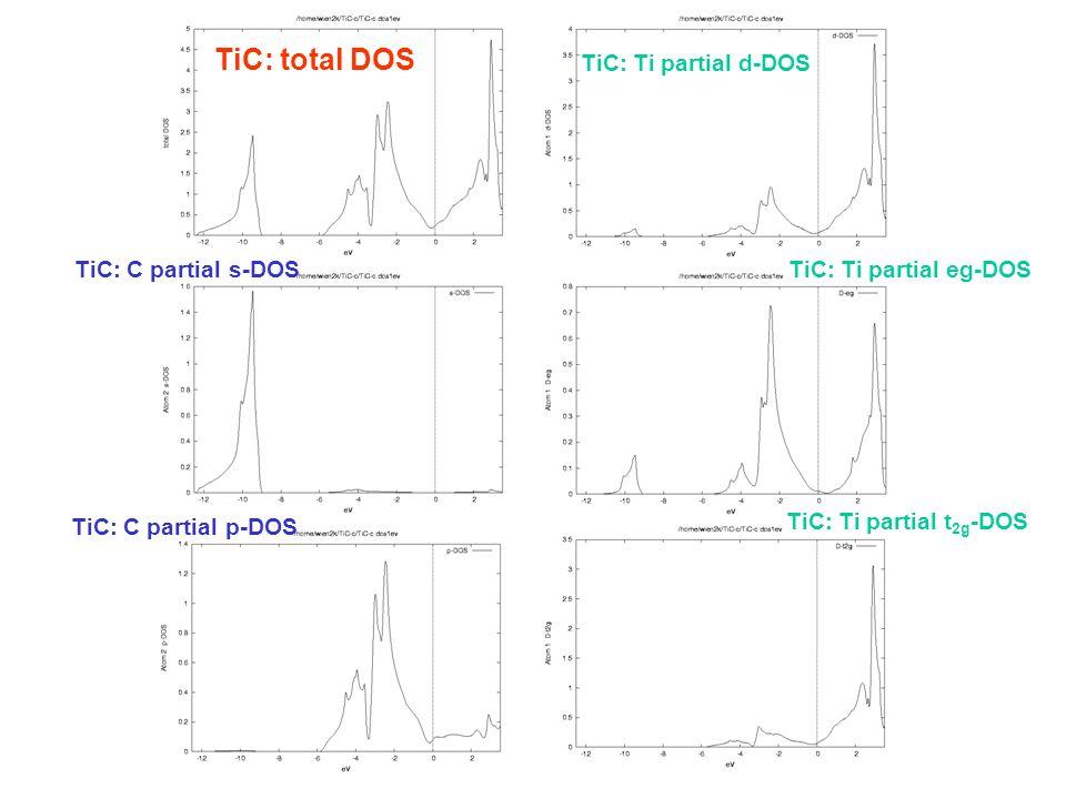 TiC: total DOS TiC: Ti partial d-DOS TiC: C partial s-DOS