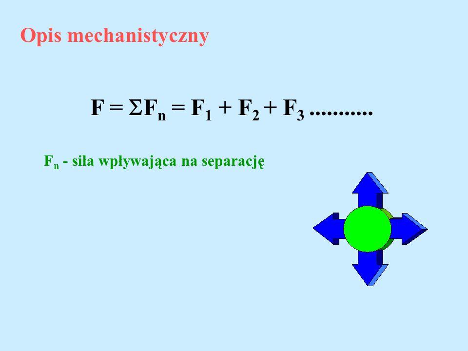 F = Fn = F1 + F2 + F3 ........... Opis mechanistyczny