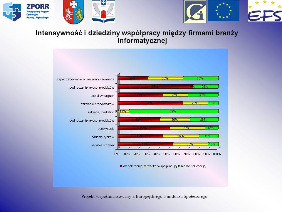 Projekt współfinansowany z Europejskiego Funduszu Społecznego