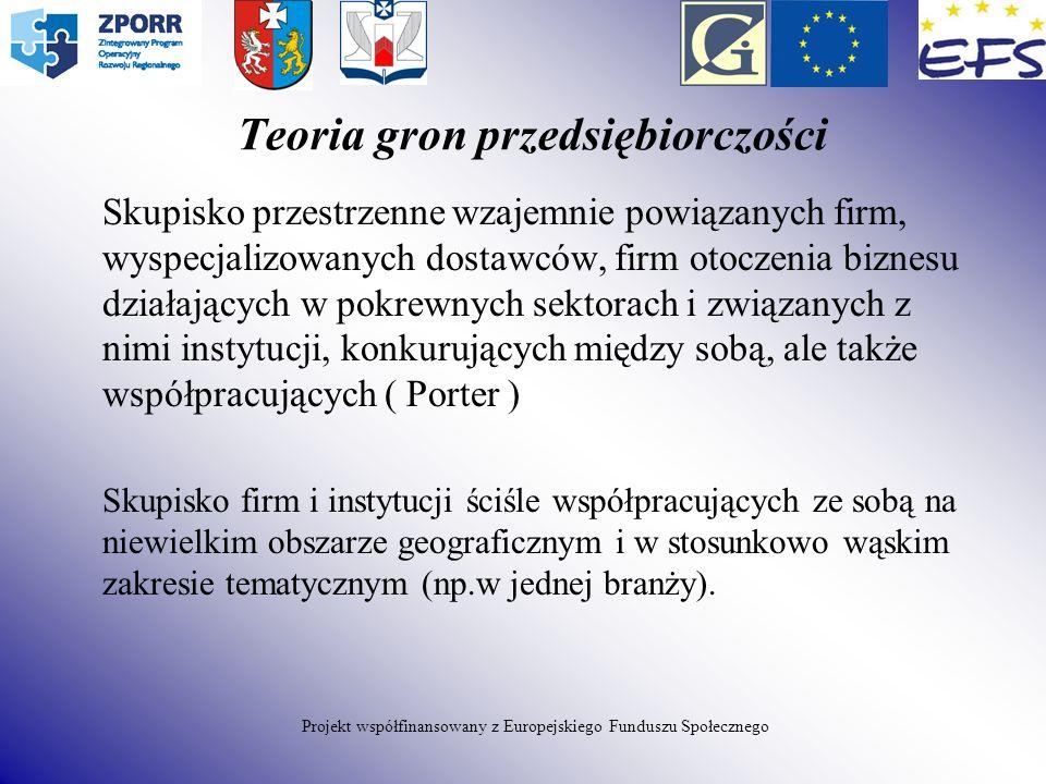 Teoria gron przedsiębiorczości