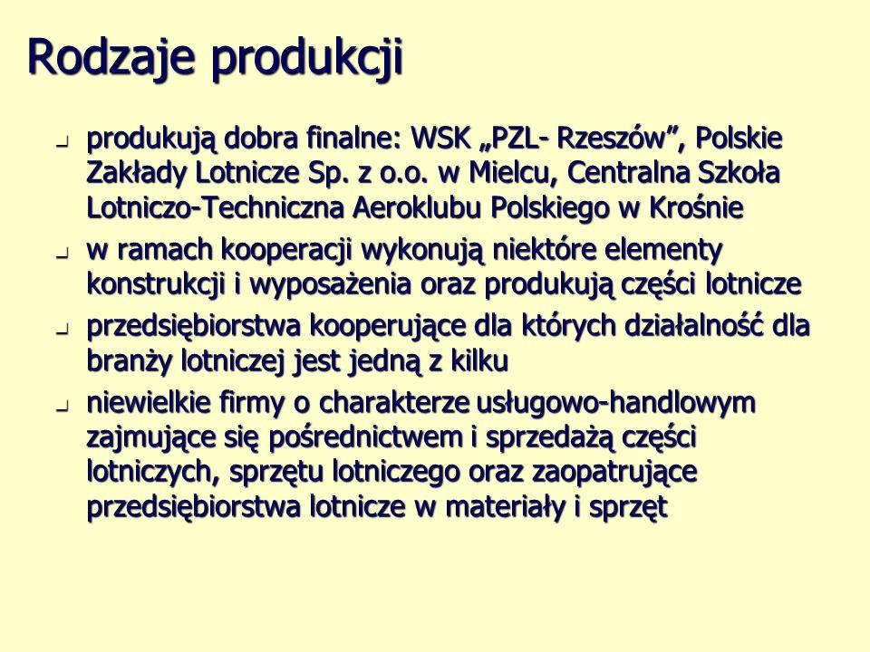 Rodzaje produkcji