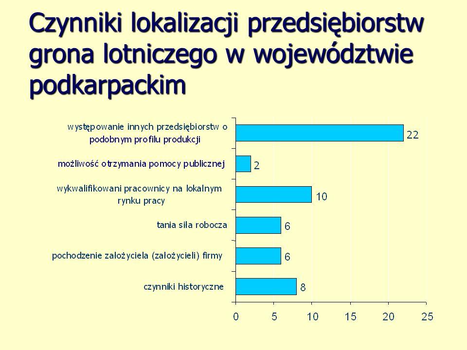 Czynniki lokalizacji przedsiębiorstw grona lotniczego w województwie podkarpackim