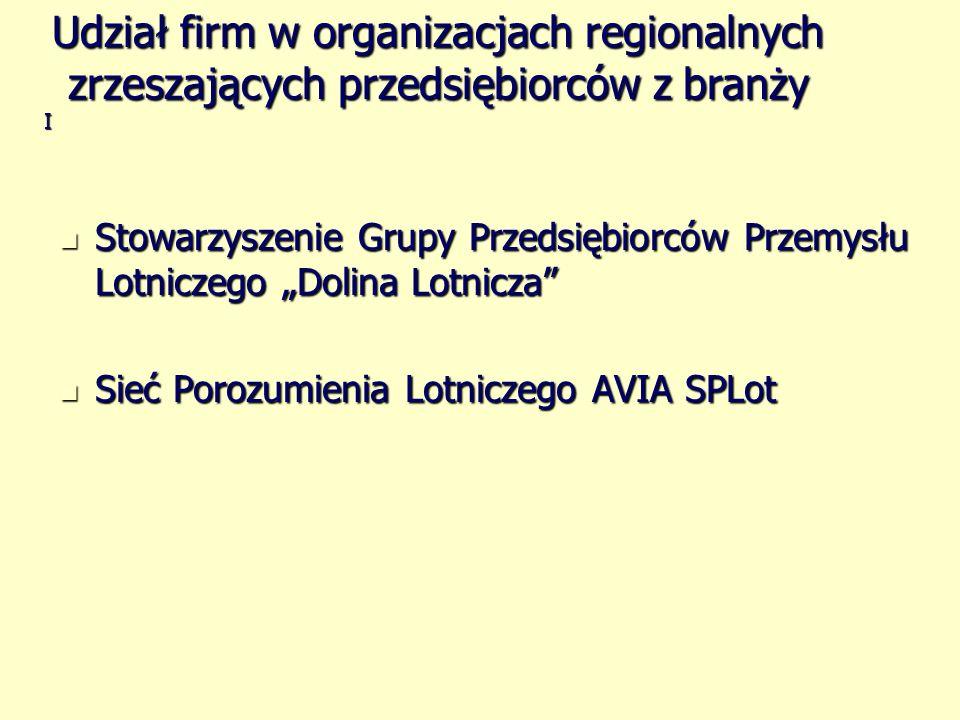Sieć Porozumienia Lotniczego AVIA SPLot