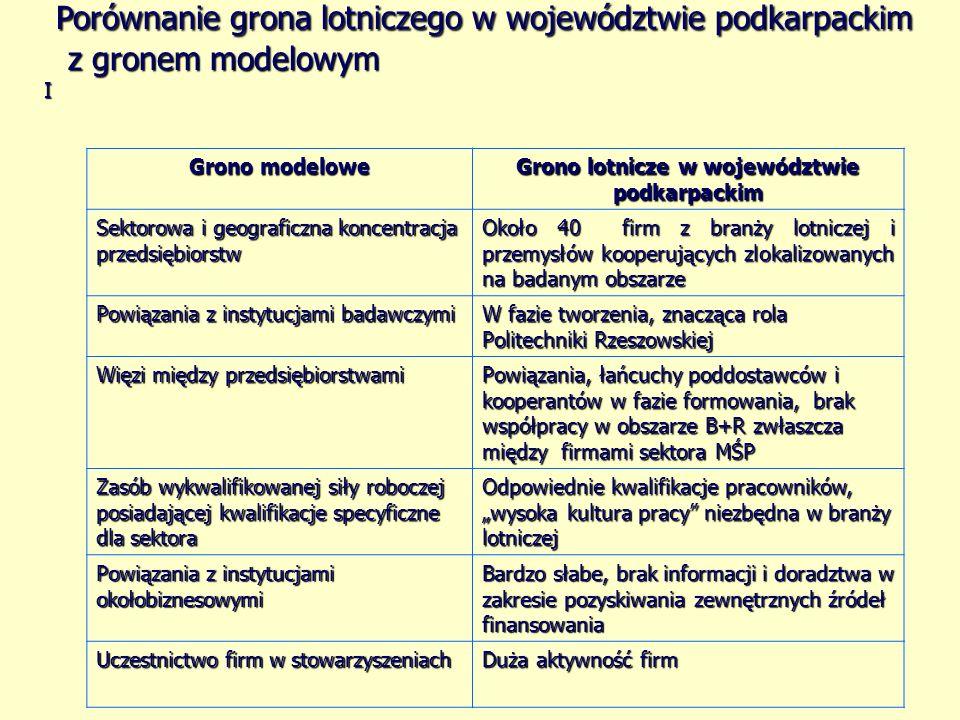 Grono lotnicze w województwie podkarpackim