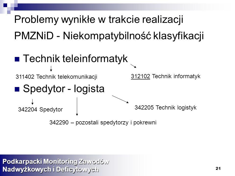 Technik teleinformatyk Spedytor - logista