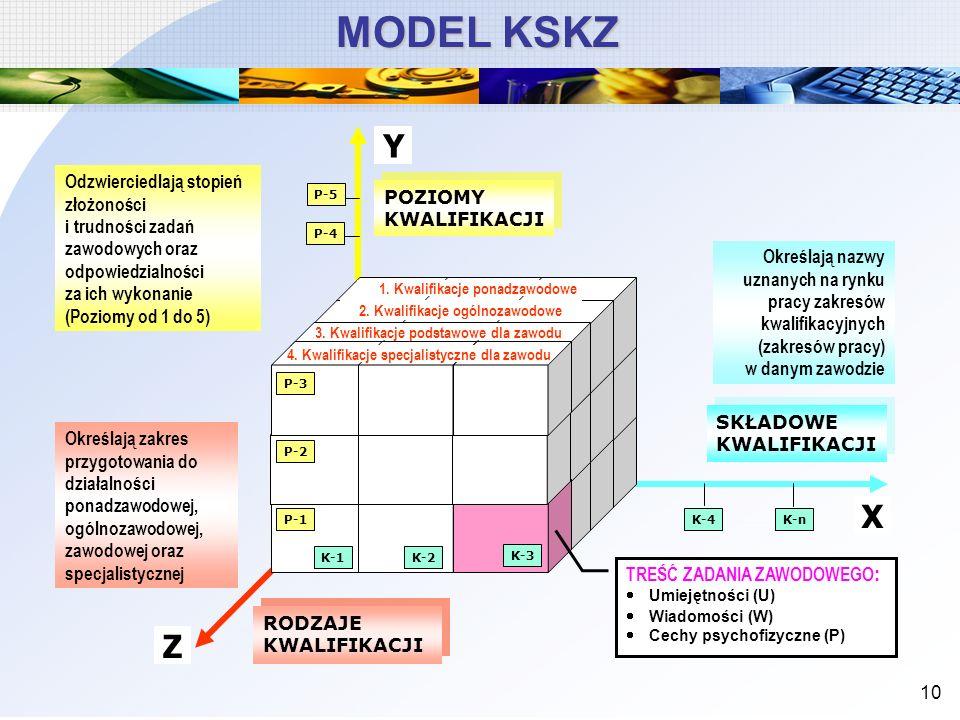 MODEL KSKZ Y. Odzwierciedlają stopień złożoności i trudności zadań zawodowych oraz odpowiedzialności za ich wykonanie (Poziomy od 1 do 5)