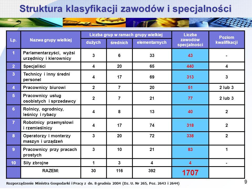 Struktura klasyfikacji zawodów i specjalności