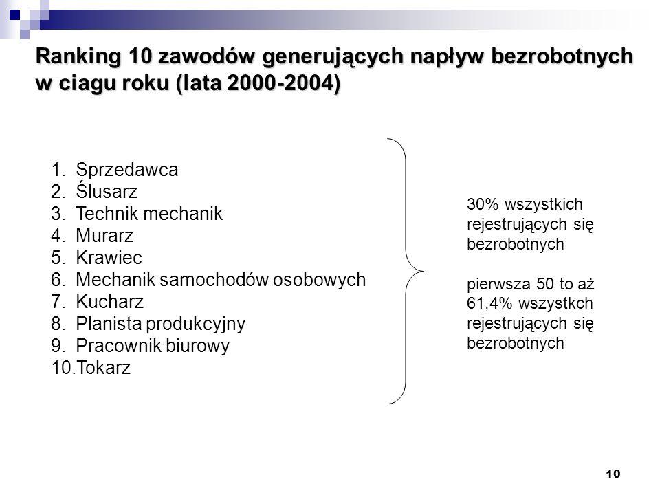 Ranking 10 zawodów generujących napływ bezrobotnych w ciagu roku (lata 2000-2004)