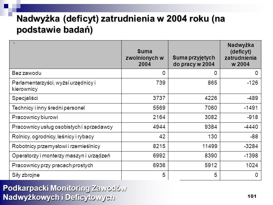 Nadwyżka (deficyt) zatrudnienia w 2004 roku (na podstawie badań)