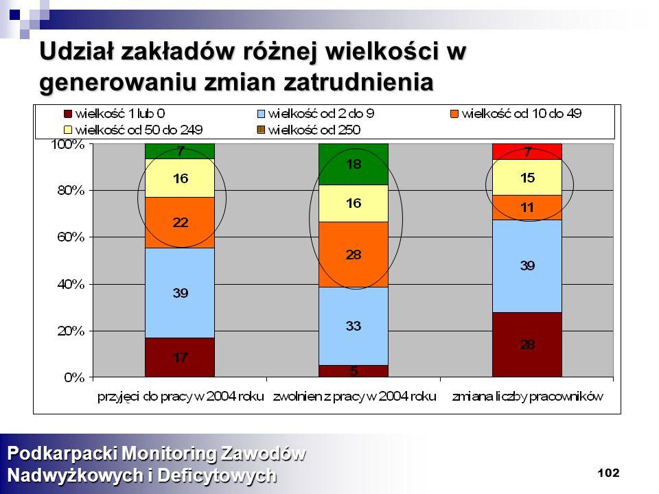 Udział zakładów różnej wielkości w generowaniu zmian zatrudnienia