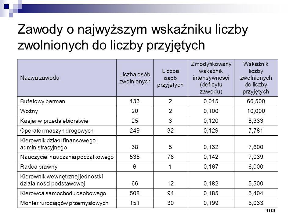 Zawody o najwyższym wskaźniku liczby zwolnionych do liczby przyjętych
