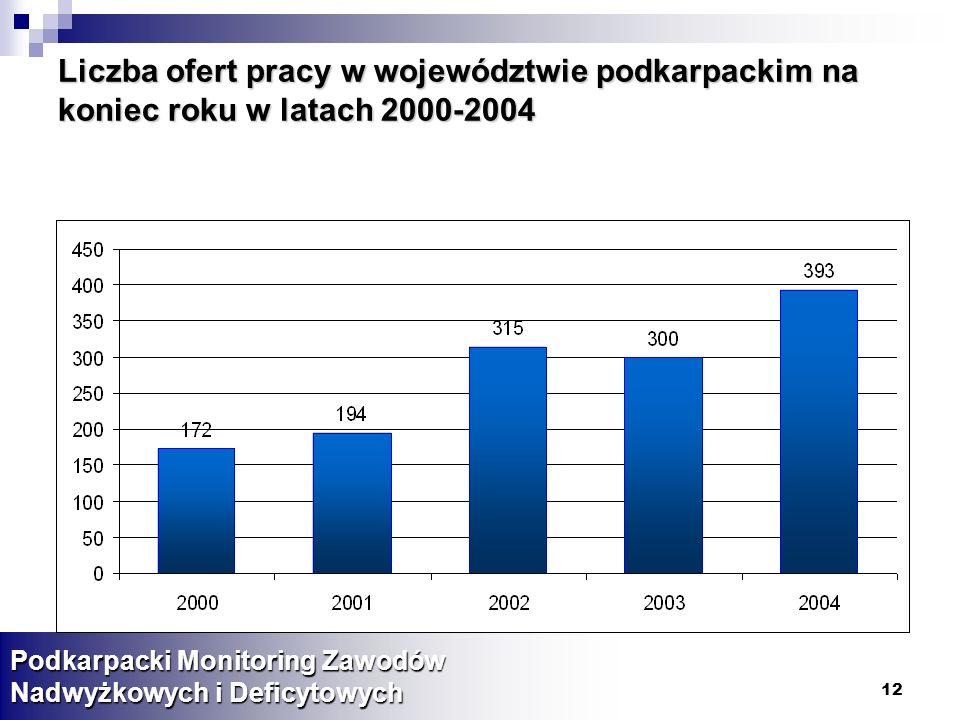 Liczba ofert pracy w województwie podkarpackim na koniec roku w latach 2000-2004