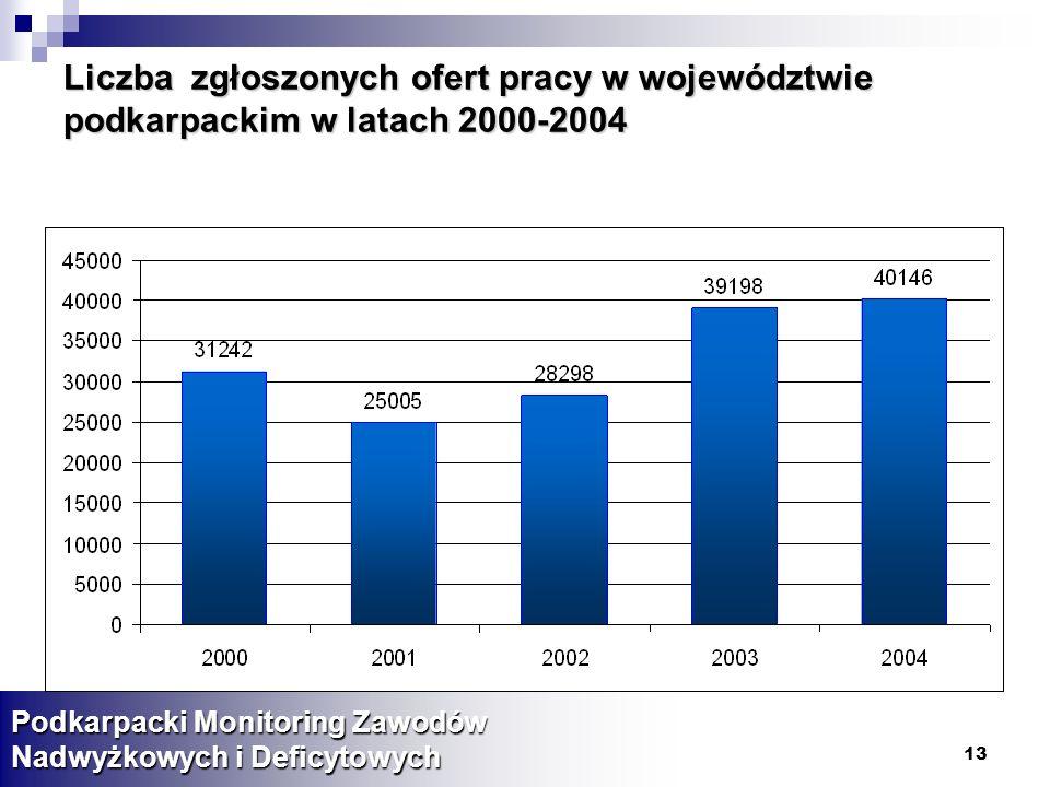 Liczba zgłoszonych ofert pracy w województwie podkarpackim w latach 2000-2004