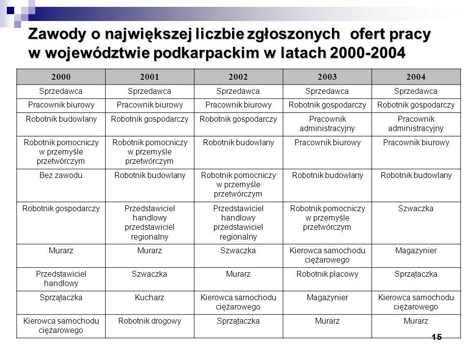 Zawody o największej liczbie zgłoszonych ofert pracy w województwie podkarpackim w latach 2000-2004