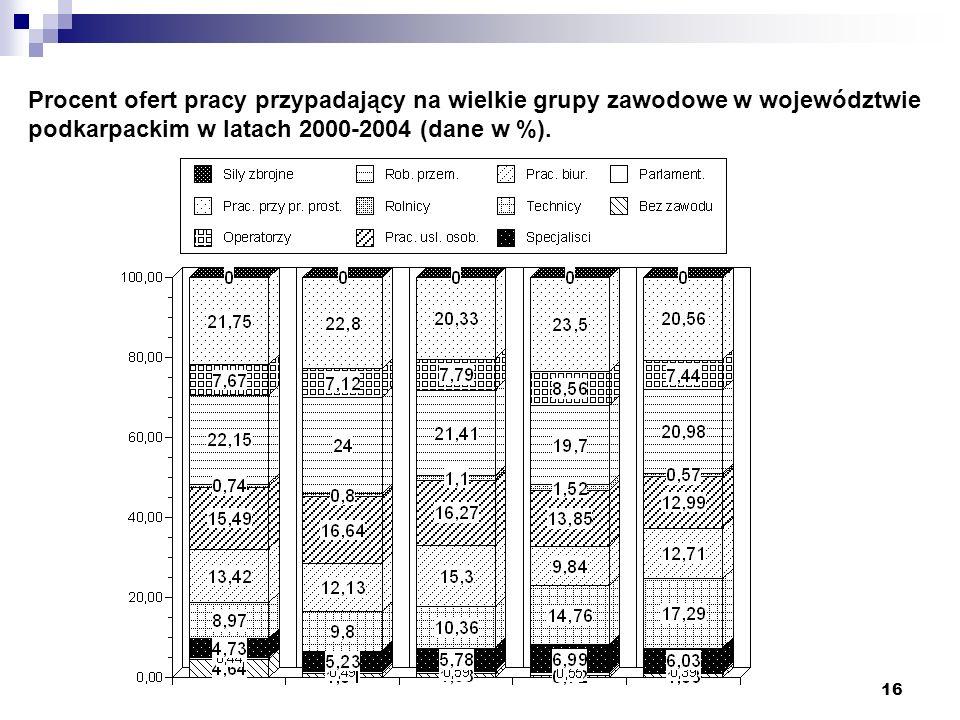 Procent ofert pracy przypadający na wielkie grupy zawodowe w województwie podkarpackim w latach 2000-2004 (dane w %).