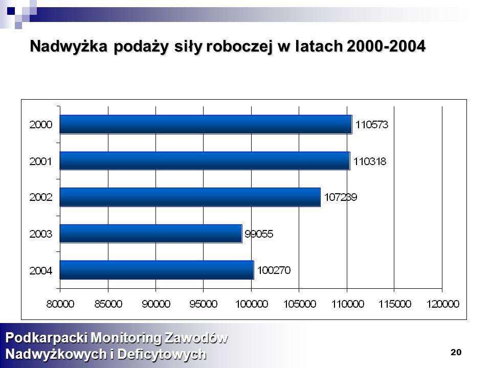 Nadwyżka podaży siły roboczej w latach 2000-2004