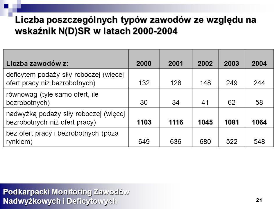 Liczba poszczególnych typów zawodów ze względu na wskaźnik N(D)SR w latach 2000-2004