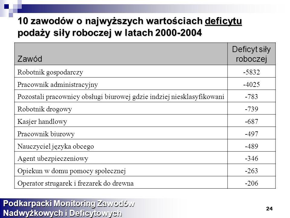 10 zawodów o najwyższych wartościach deficytu podaży siły roboczej w latach 2000-2004