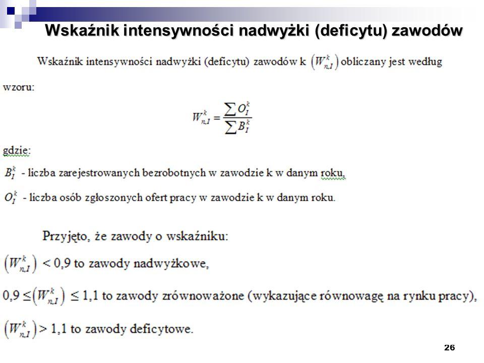 Wskaźnik intensywności nadwyżki (deficytu) zawodów
