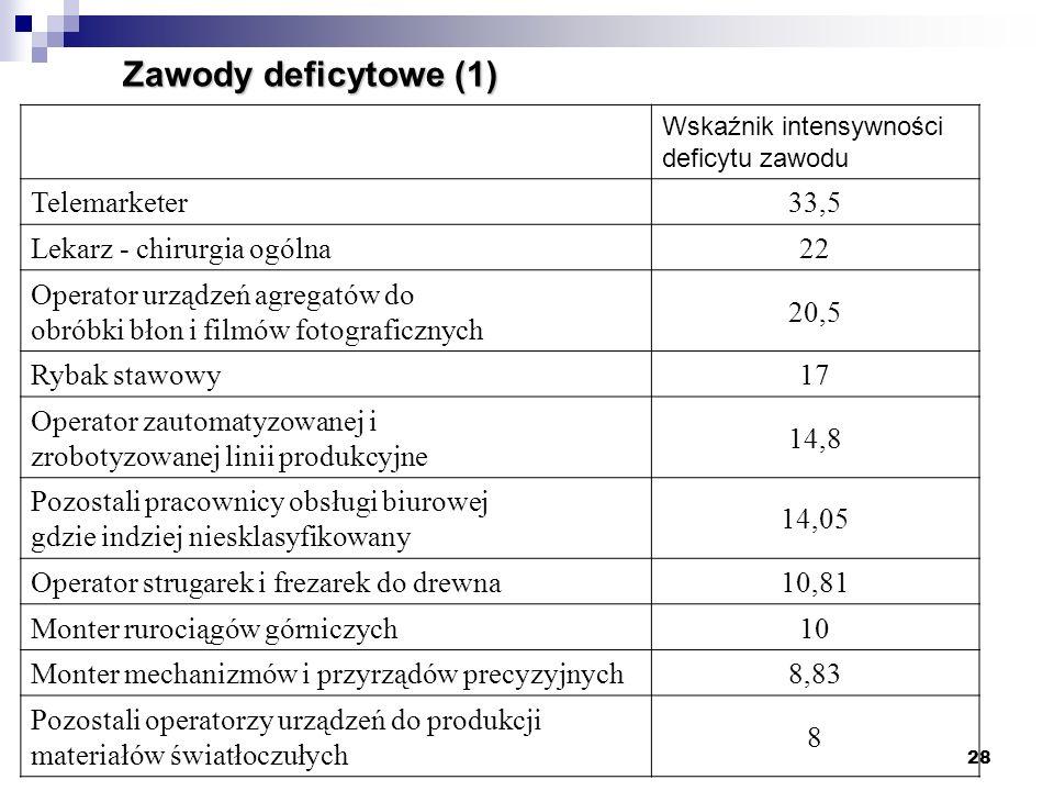 Zawody deficytowe (1) Telemarketer 33,5 Lekarz - chirurgia ogólna 22