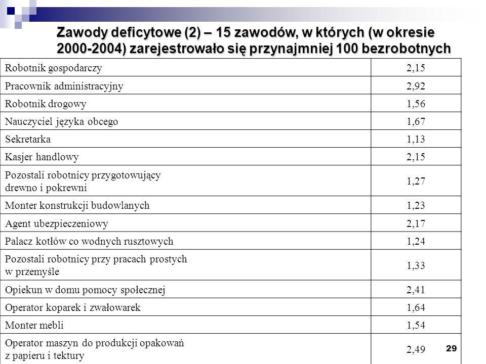 Zawody deficytowe (2) – 15 zawodów, w których (w okresie 2000-2004) zarejestrowało się przynajmniej 100 bezrobotnych