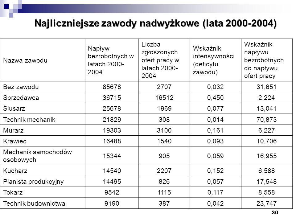 Najliczniejsze zawody nadwyżkowe (lata 2000-2004)