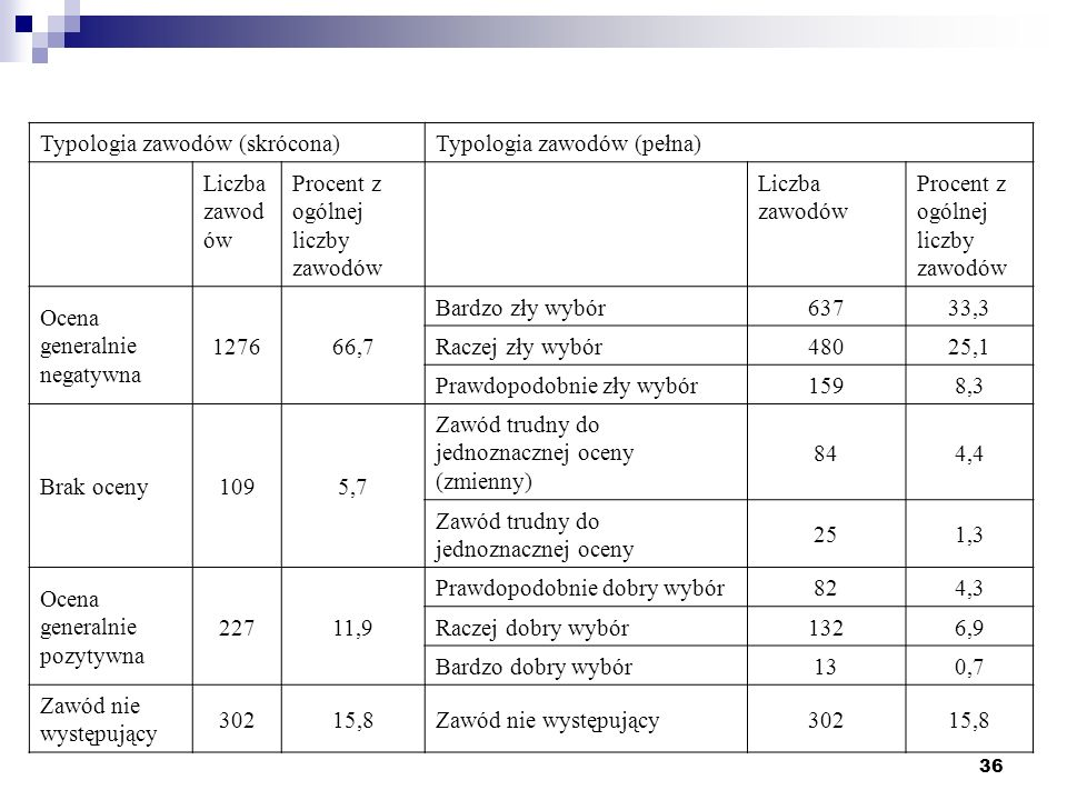 Typologia zawodów (skrócona)