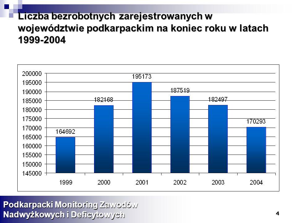 Liczba bezrobotnych zarejestrowanych w województwie podkarpackim na koniec roku w latach 1999-2004
